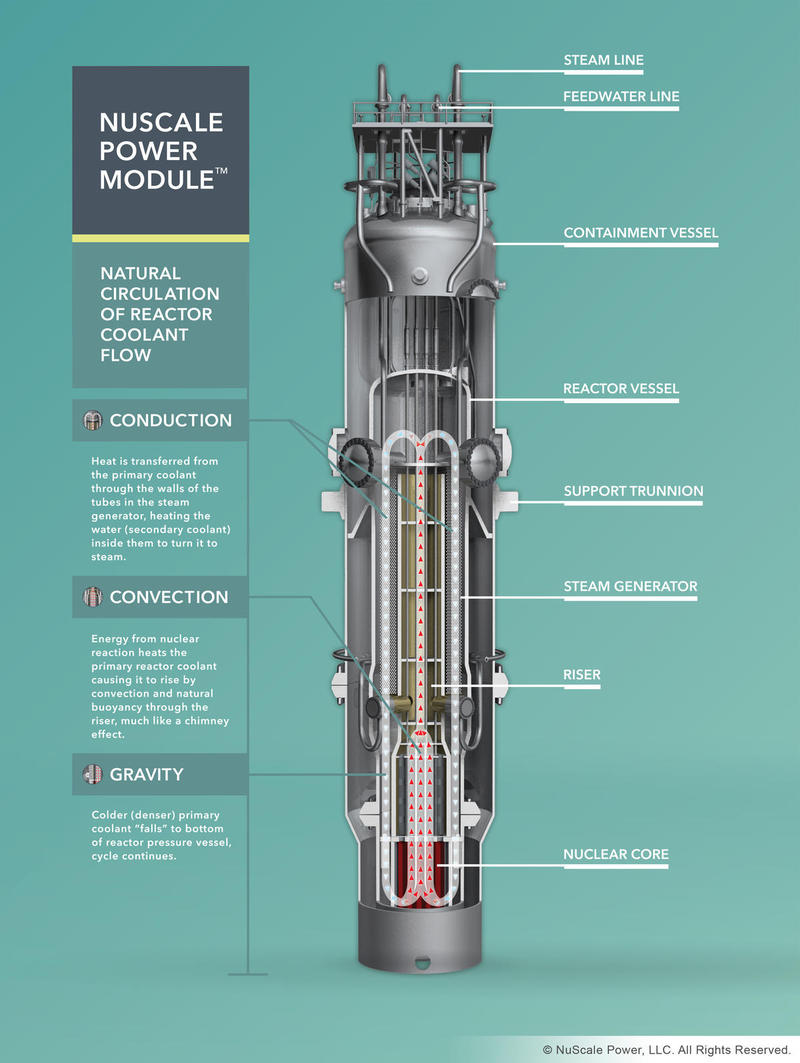 Logan city is participating in plans to potentially build a small modular nuclear reactor in Idaho.