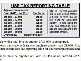 Use Tax Check-Off Box Pays Off | Vermont Public Radio