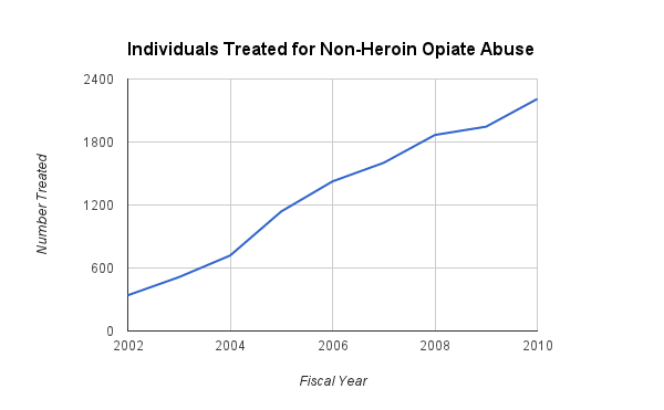 Gov. Shumlin pointed to the rapidly growing number of Vermonters in treatment for opiate addiction to emphasize his point. Source: Vermont Department of Health