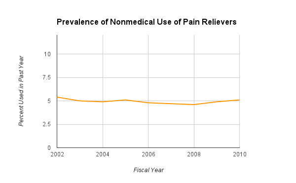 The prevalence of reported use of opioid pain releivers in Vermont slightly declined from 2002 to 2010, according to a federal survey of Vermonters. Source: Substance Abuse and Mental Health Services Administration