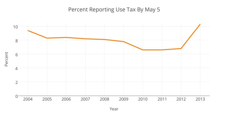 The percentage of taxpayers paying a use tax increased in the most recent tax year as a result of the check-off box introduced on tax forms.