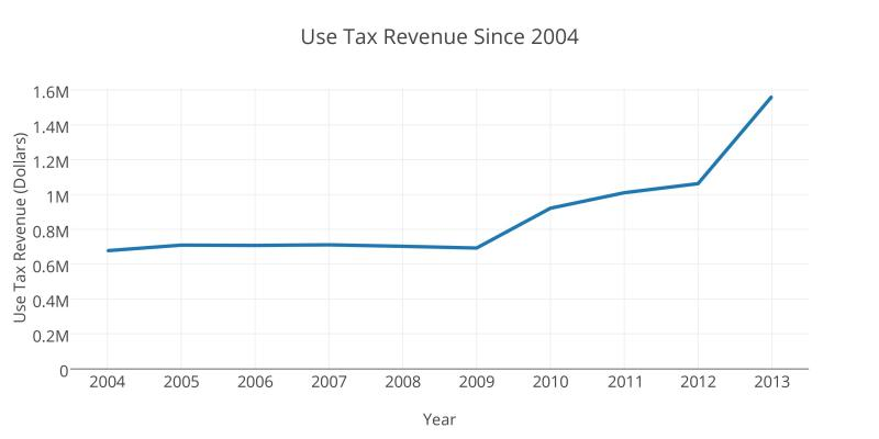The new check-off box is credited with increasing the amount of use tax collected by the state as of May 5. 2014.