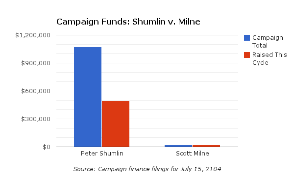 July 2014 campaign finance filings show Gov. Peter Shumlin has a large and growing advantage over Republican challenger Scott Milne's campaign.