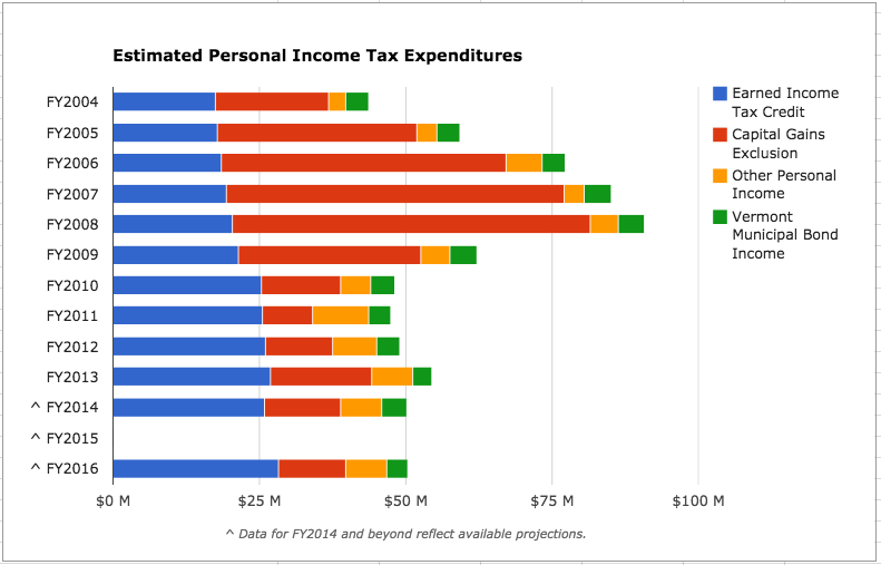 Vermont's Shadow Budget: How The State Forgoes $1 Billion In Taxes ...