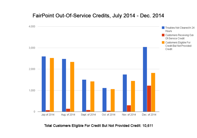The state says over 10,000 Vermont FairPoint customers who lost telephone service in the past six months should have received credit on their bills from FairPoint, but did not.