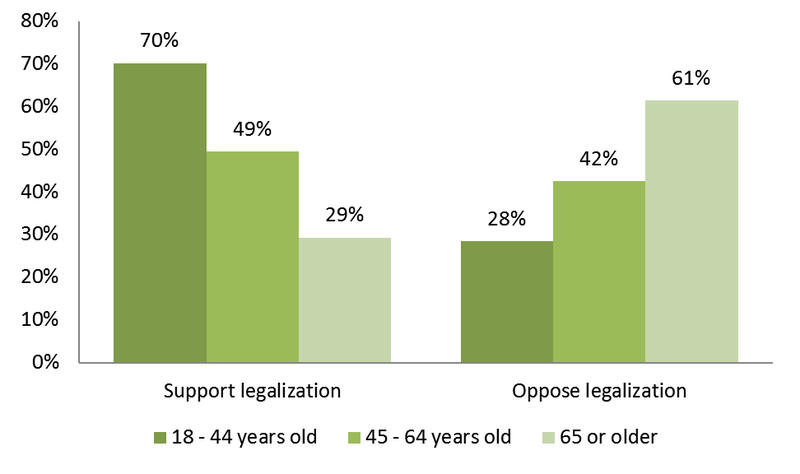 Results from a poll by the Castleton Polling Institute show marijuana legalization has most support among younger Vermonters.