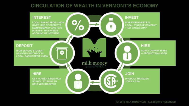 The online platform Milk Money says equity crowdfunding keeps money circulating locally.