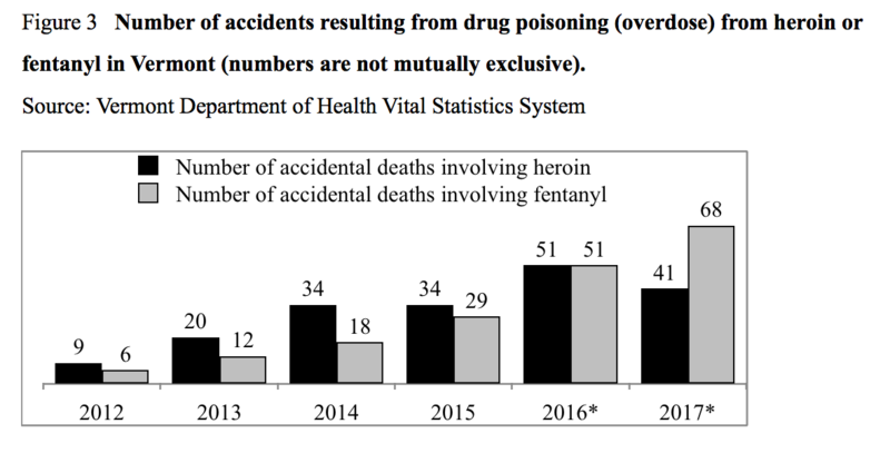 A graph from the Drug Poisoning (Overdose) Fatalities Report released Thursday shows accidental deaths involving heroin and fetanyl in Vermont. The report notes that 2016 and 2017 data are preliminary. Find the report here: http://bit.ly/2CQH9Pm