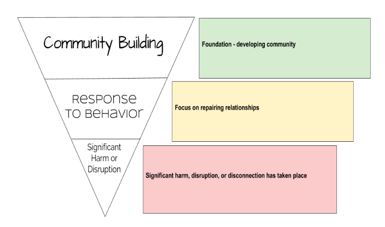 Restorative Practices in schools is often constructed and implemented in three tiers: building relationships, responding to harm, and repairing community.