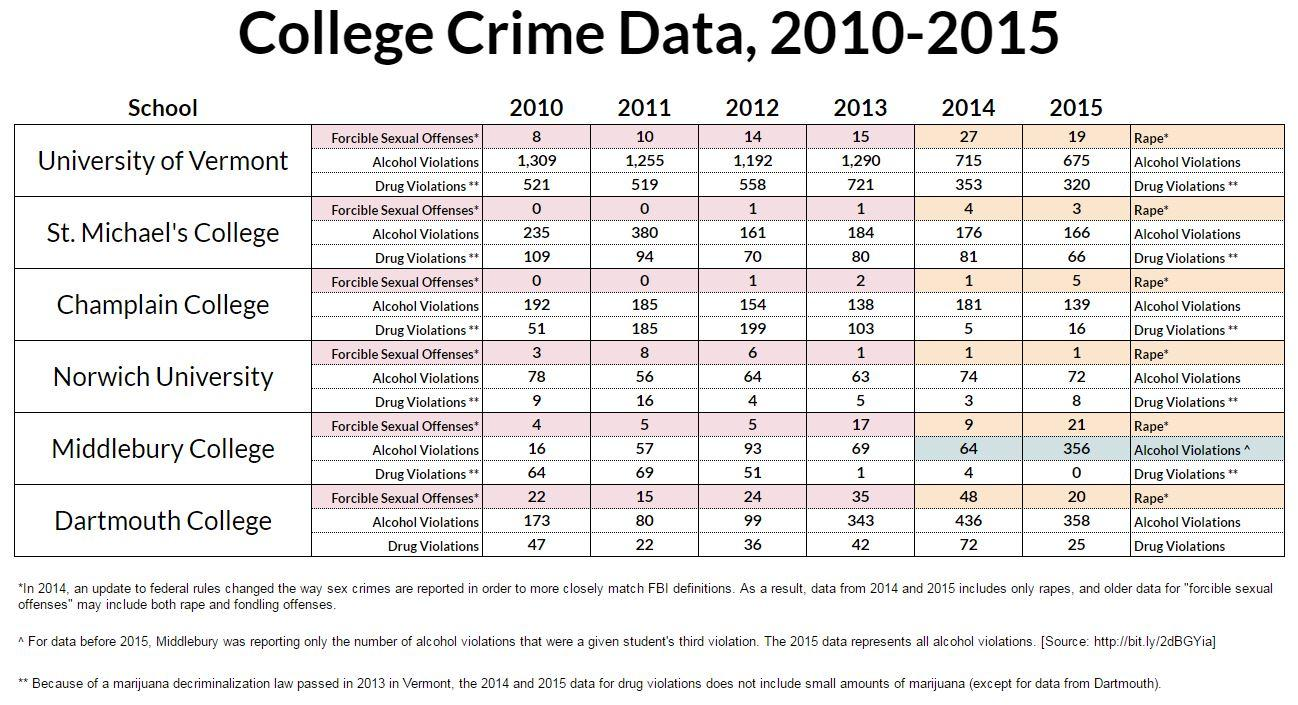 crime statistics Stats about all us cities - real estate, relocation info, crime, house prices, schools, races, income, photos, sex offenders, maps, education, weather, home value estimator, recent sales.