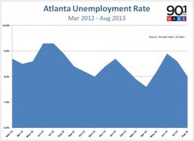 Atlanta's unemployment rate dropped to 8.0% in August.
