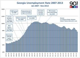 Georgia unemployment by month since January 2007 to November 2013