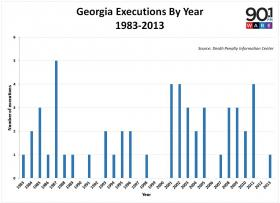 Number of executions in Georgia by year since 1983.