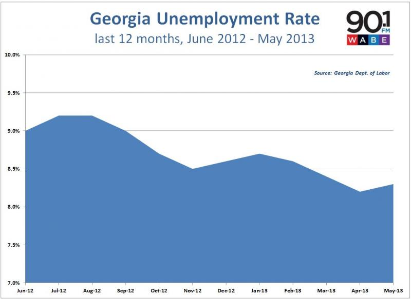 Georgia unemployment rate May 2013