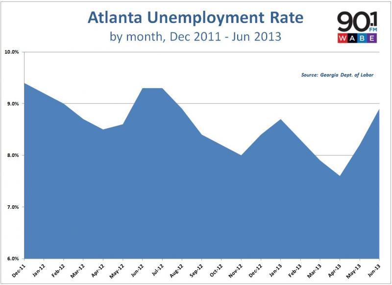 Atlanta unemployment rate