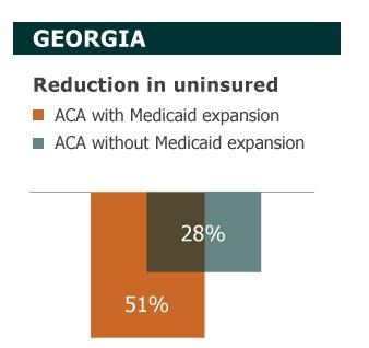 By 2020, had Georgia participated in the Medicaid expansion, almost twice as many uninsured Georgians would have received coverage compared to current projections based on the state's decision not to participate.