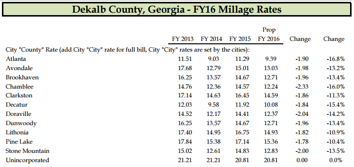 Proposed property tax rates for Dekalb County residents who live in city limits and those who don't live inside a city.