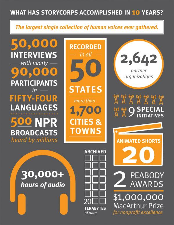 StoryCorps 10th Anniversary Infographic