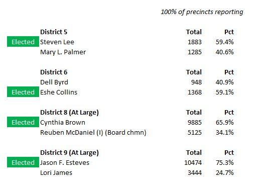 Results from the Atlanta School Board runoff election, December 3, 2013.