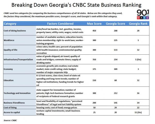 Breaking down Georgia's CNBC's State Business Ranking