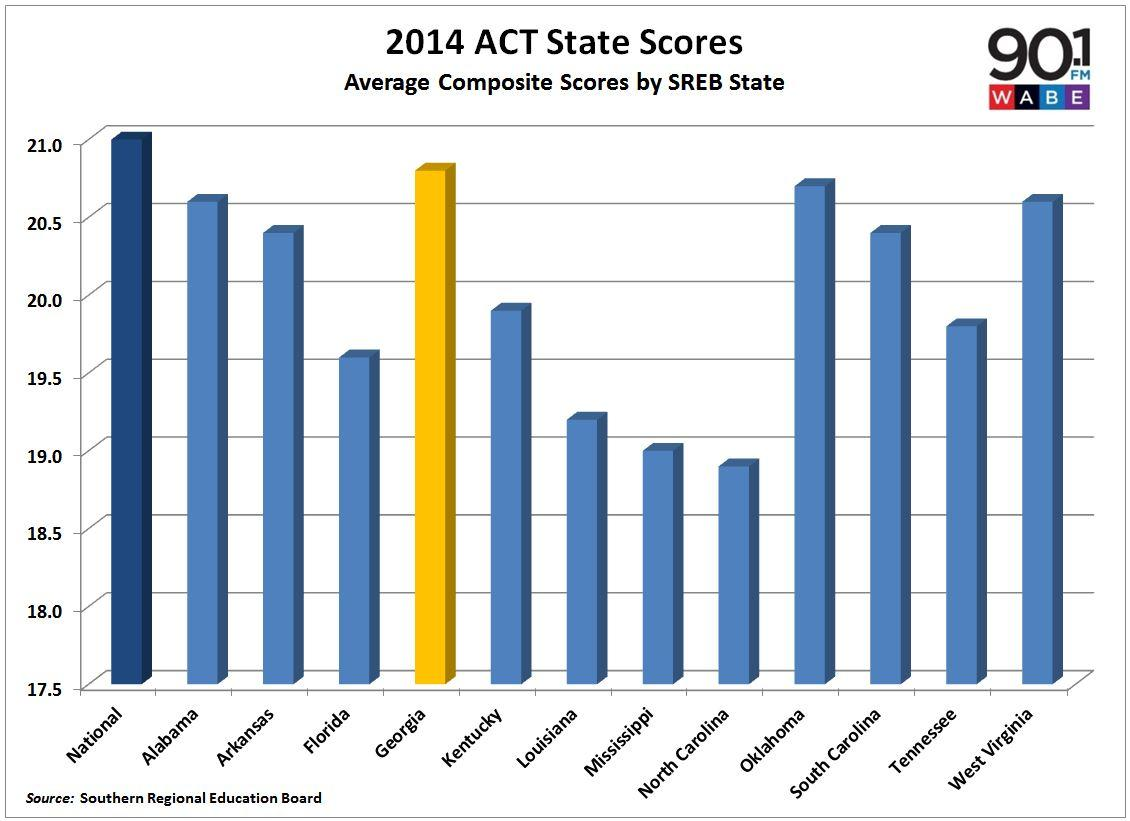 act scores The act is a standardized test used for college admissions in the united states  it was.