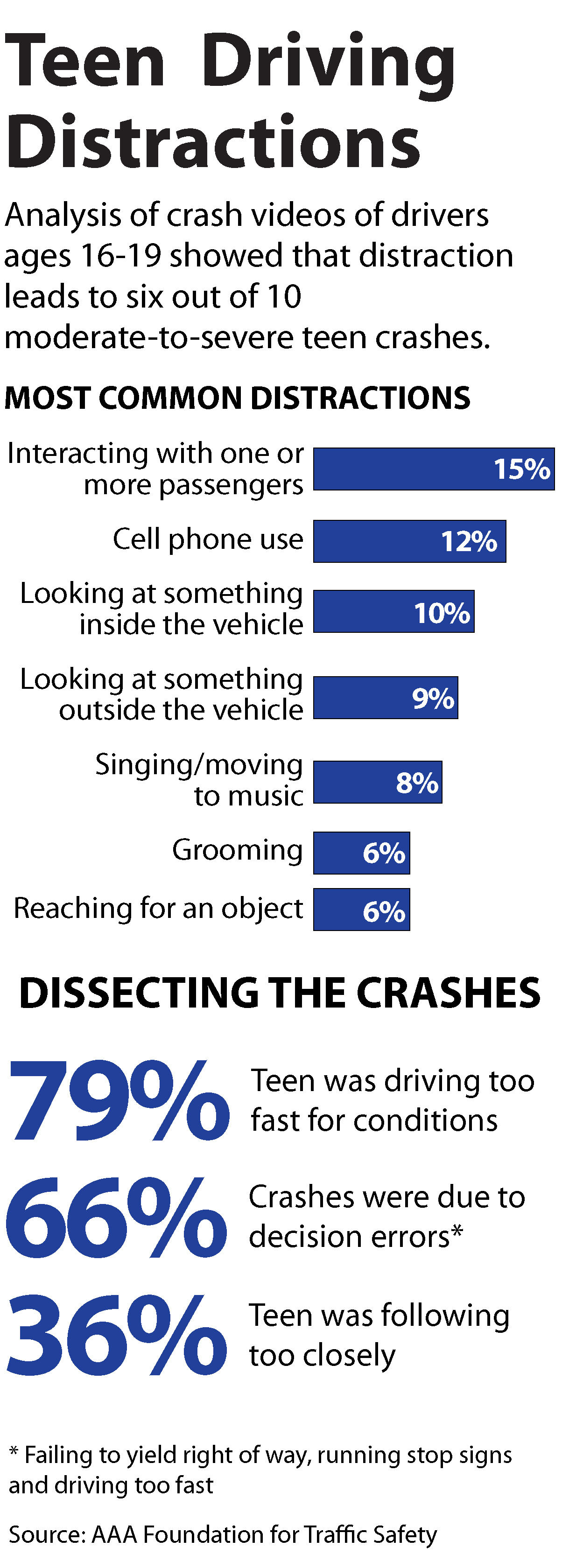 counter argument distracted driving : florida does not do enough to prevent distracted driving making the law a secondary offense doesn't do much to prevent people from hopping on their phones while driving the law just states that the distracted driver must also be caught doing something illegal, like running a red light or.