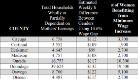 chart showing that in Onondaga county, 19,500 women would benefit from minimum wage increase, 39,624 households dependent wholly or partially on mothers' earnings