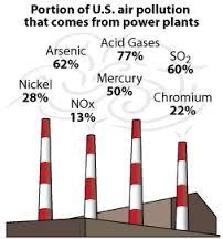 EPA has determined power plants are a major source of several kinds of pollutants, in addition to carbon dioxide.  Driscoll's research shows many of those could be reduced with more stringent emissions standards.