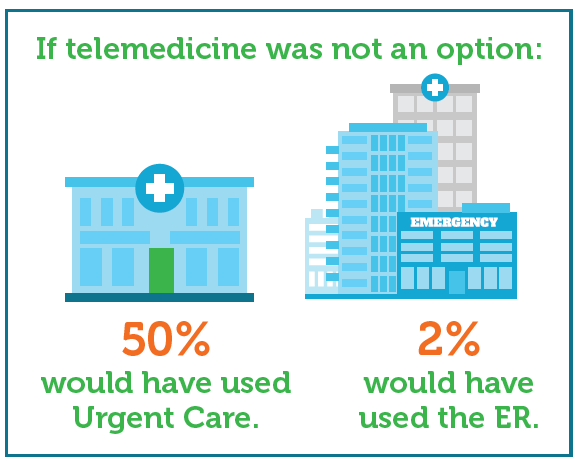 Medical Visits by Phone, Computer or Tablet Screen Could be ...
