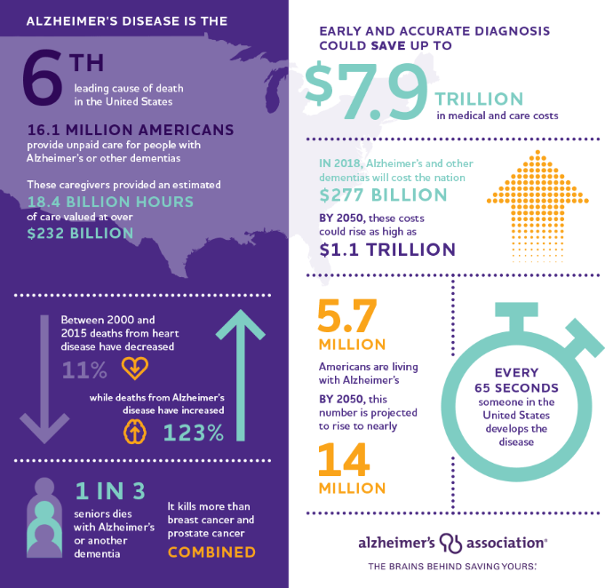 NEW REPORT: Sharp increase in Alzheimer's prevalence, deaths, costs of care