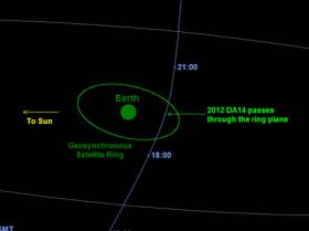 Projected track of Asteroid DA14