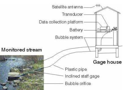 This photo composite represents a typical USGS stream gauge system.