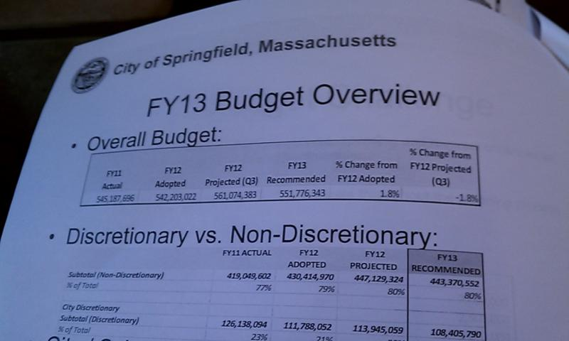 A summary of the Mayor's recommended budget in Springfield MA