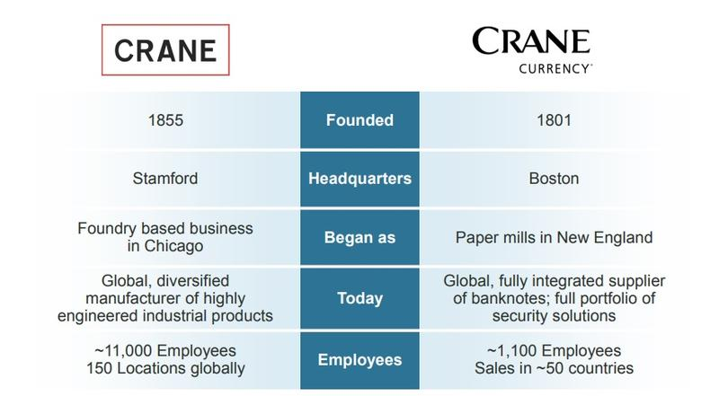 A slide from a Crane Co. presentation Wednesday morning to investors.