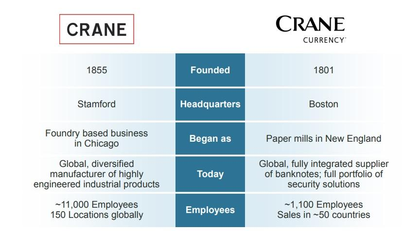 Crane (CR) Rating Reiterated by Oppenheimer