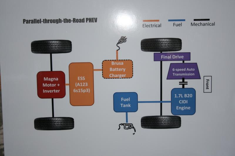 This display shows the parallel-through-the-road plan the EcoMaker team has for its car.