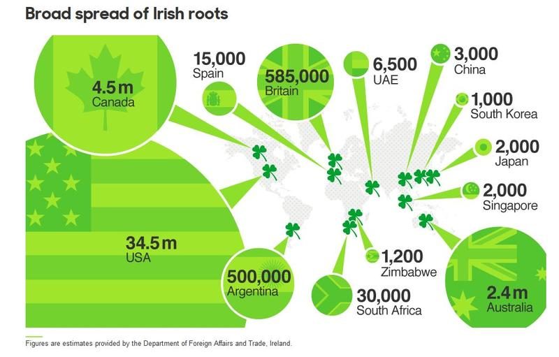 Why St. Patrick is such a global celebrant.
