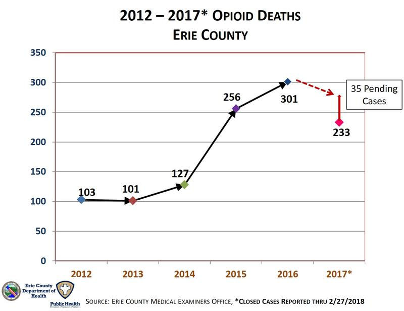 2012-2017 Opioid Deaths in Erie County