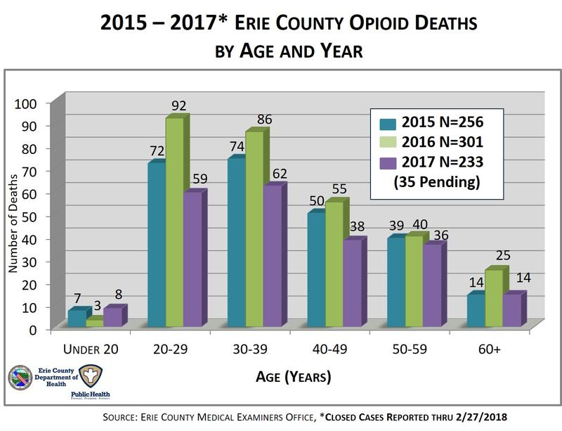 2015-2017 Erie County Opioid Deaths by Gender by Age and Year