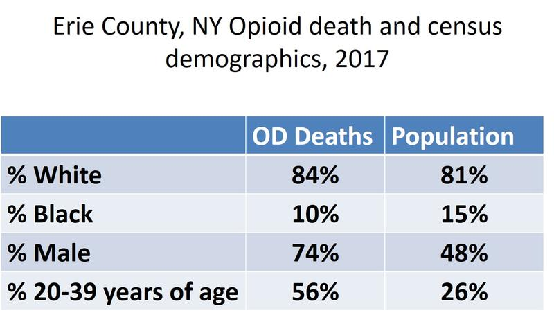 Erie County, NY Opioid Death and Census Demographics, 2017
