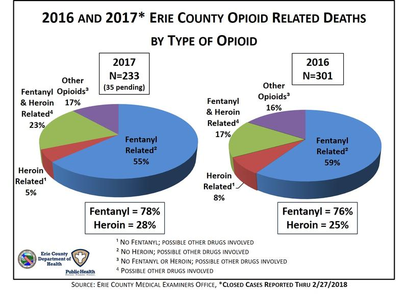2016 and 2017 Erie County Opioid Related Deaths by Type of Opioid