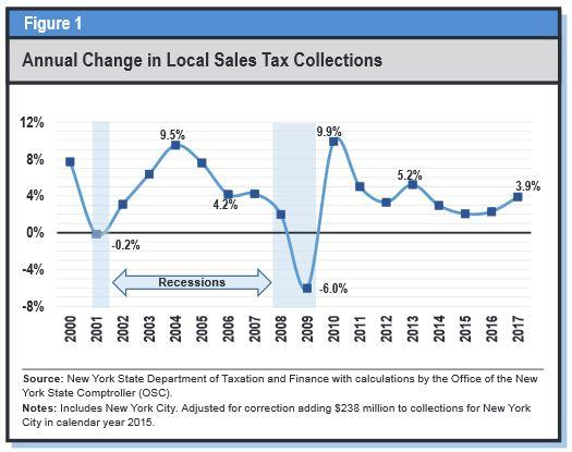 What Is The Sales Tax In New York >> Local Counties Benefiting From Increased Sales Tax Collections