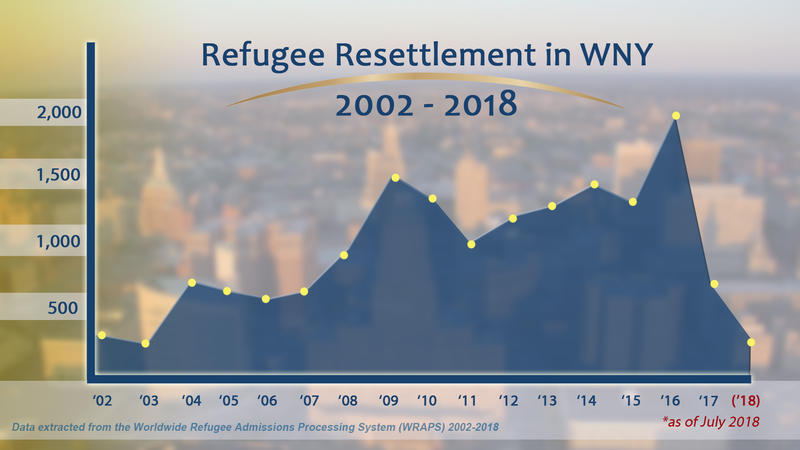 Refugees coming to Western New York