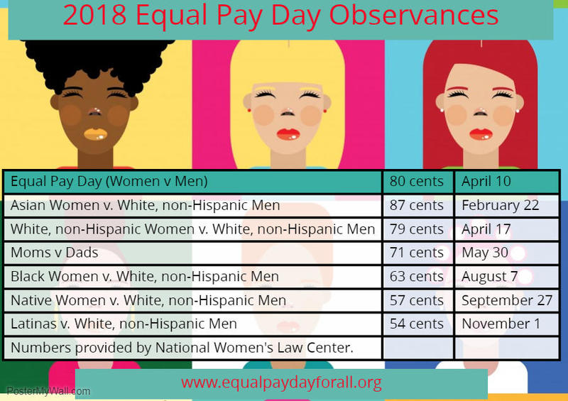 The pay gap widens when race is factored into the equation.