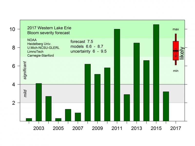 2017 Harmful Algae Bloom forecast