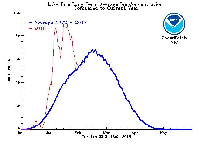 Lake Erie's ice cover in 2018 compared to the average