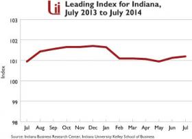 The Leading Index for Indiana has risen for two months in a row.