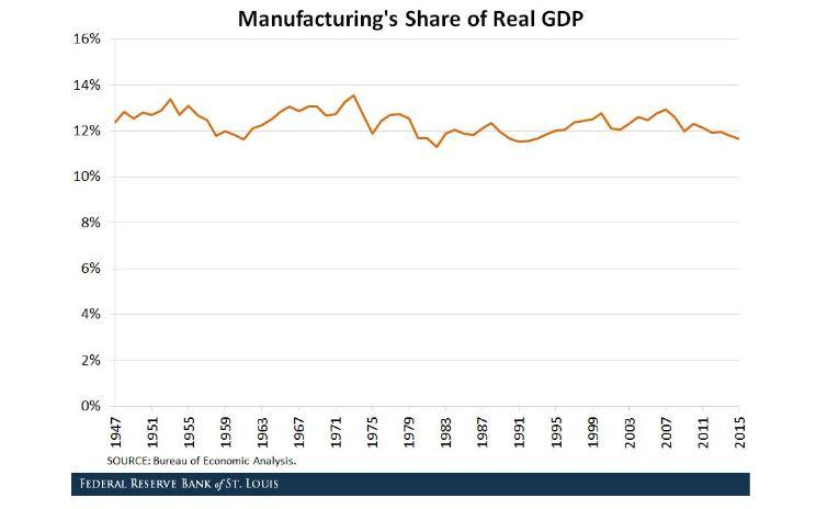 Graph of manufacturing as a share of real GDP.