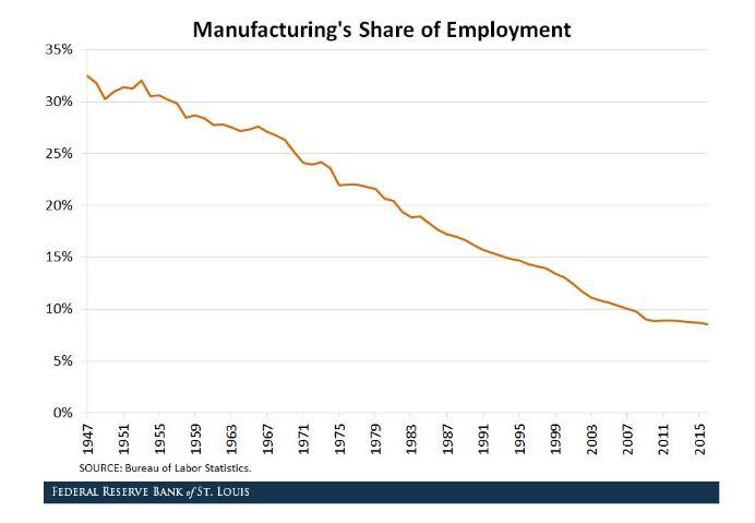 Decline of manufacturing jobs as a share of total employment.