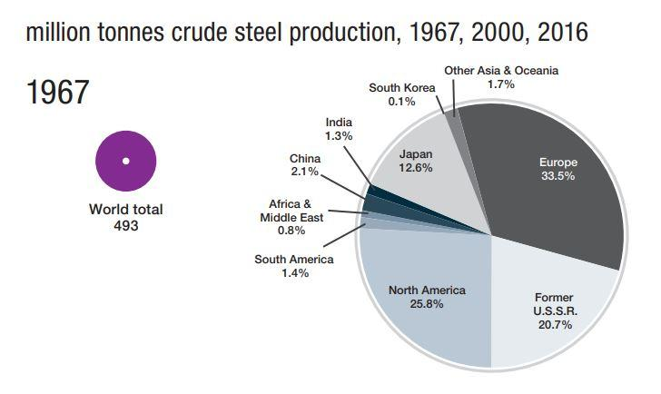 World Crude Steel Producers in 1967